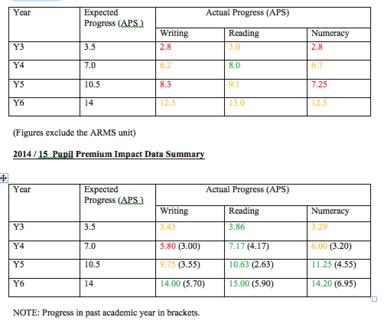 Pupil Premium Impact Data