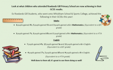 Look at what children who attended Rowlands Gill Primary are now achieving in their GCSE results